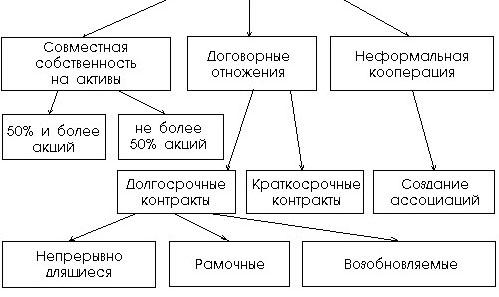 системе взаимодействующих